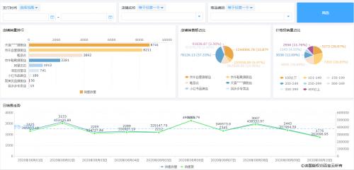 企业微信+百宝云电商管理系统 助力企业个性化管理