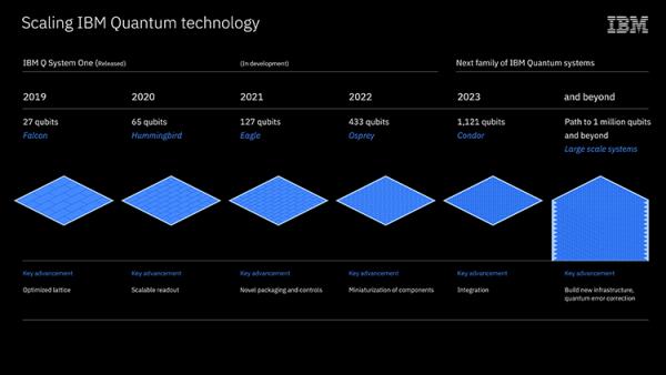 通往技术奇点之路:IBM展示了量子计算路径图