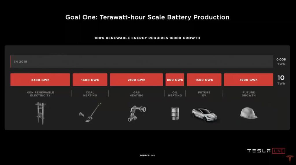 特斯拉的电池日到底在「秀」什么?