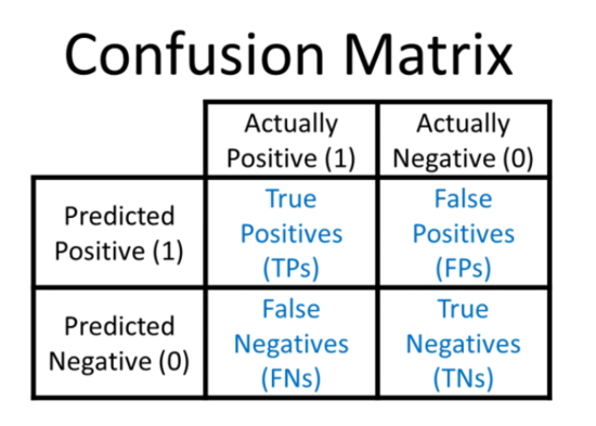 如何评估机器学习模型的性能