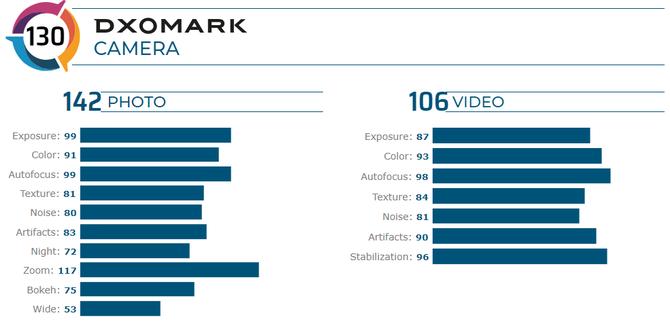 DxOMark更改评测基准,榜单要大变化?