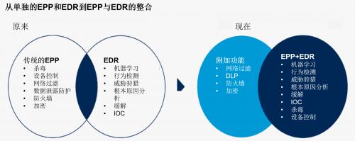青藤云安全:XDR是安全运营的最佳解决方案吗?