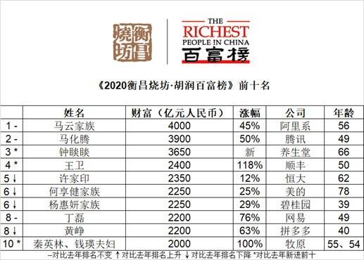 2020胡润百富榜:马云捐1000亿仍是首富 马化腾第二